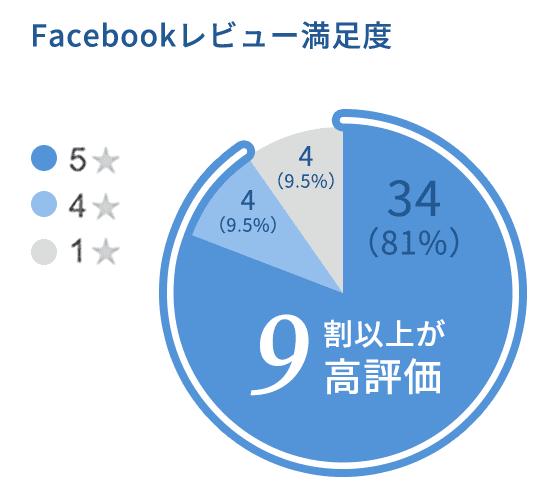 facebookレビュー満足度 9割以上が高評価