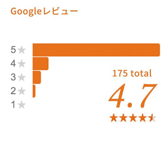 googleレビュー 175total ★4.7